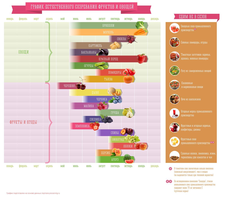 Графік дозрівання овочів та фруктів