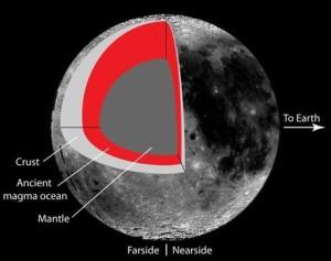 ядро місяця