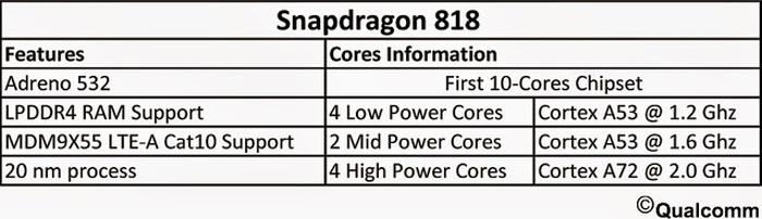 характеристики Snapdragon 818