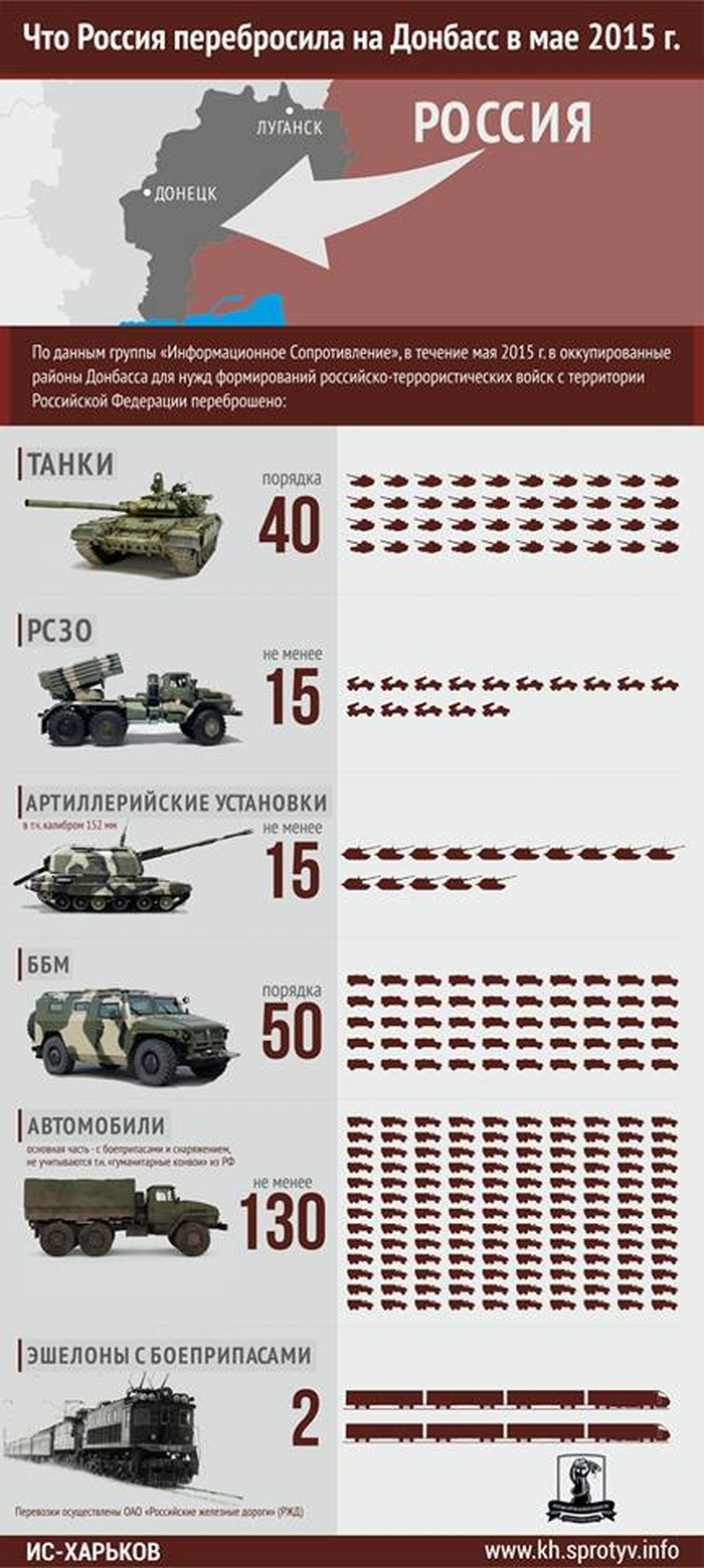 техніка яка заїхала в Україну
