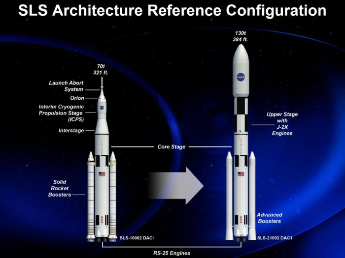 Space Launch System SLS