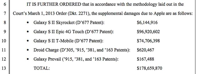 Apple та Samsung компенсація