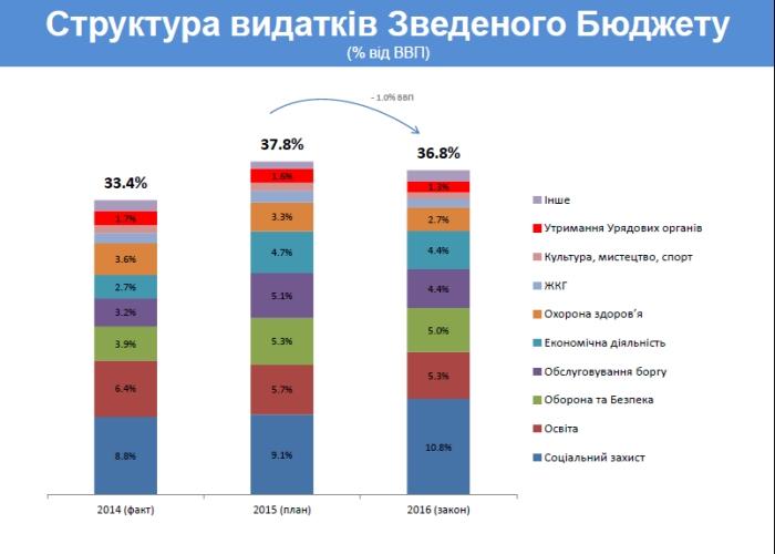 структура видатків зведеного бюджету 2016