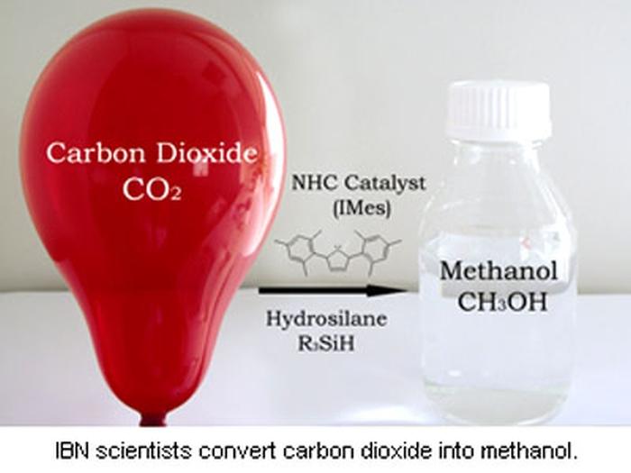 газ (СО2) в метанол (CH3OH)