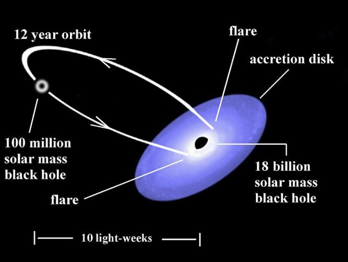 двійкова система чорної діри OJ287
