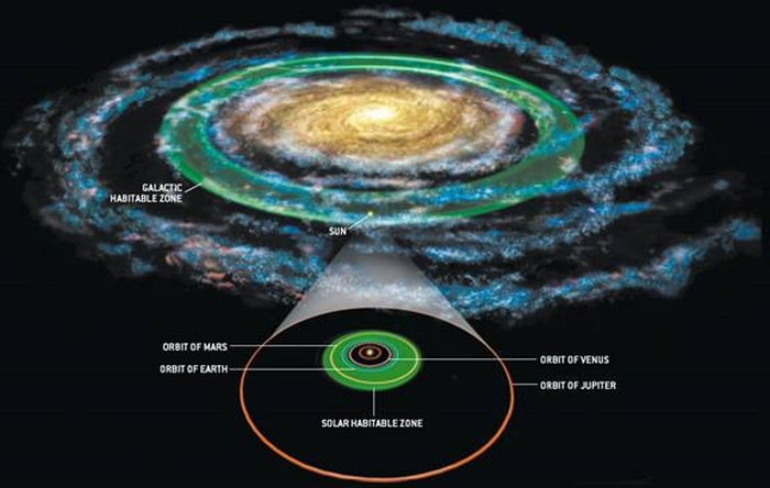 Galactic habitable zone