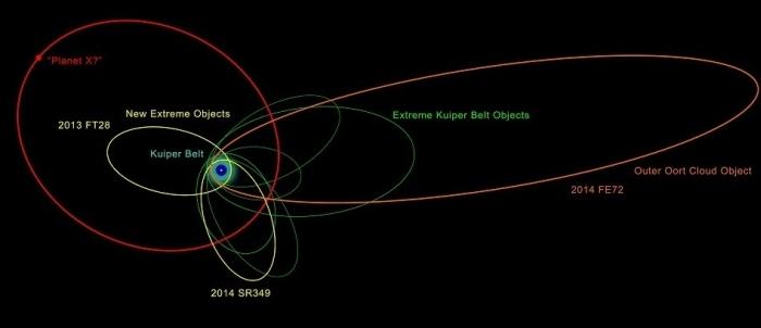 тіла сонячної системи