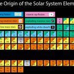 таблиця атомів людського тіла