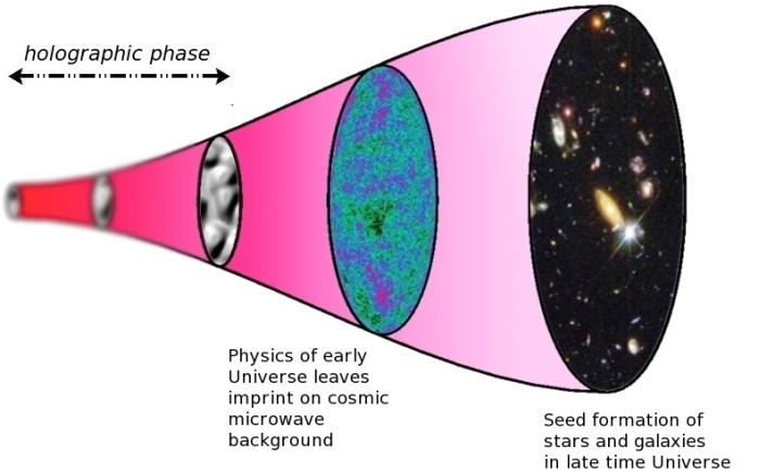 Всесвіт є голограмою