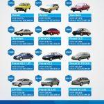 Volkswagen Passat  еволюція
