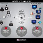 атака хакерів через субтитри