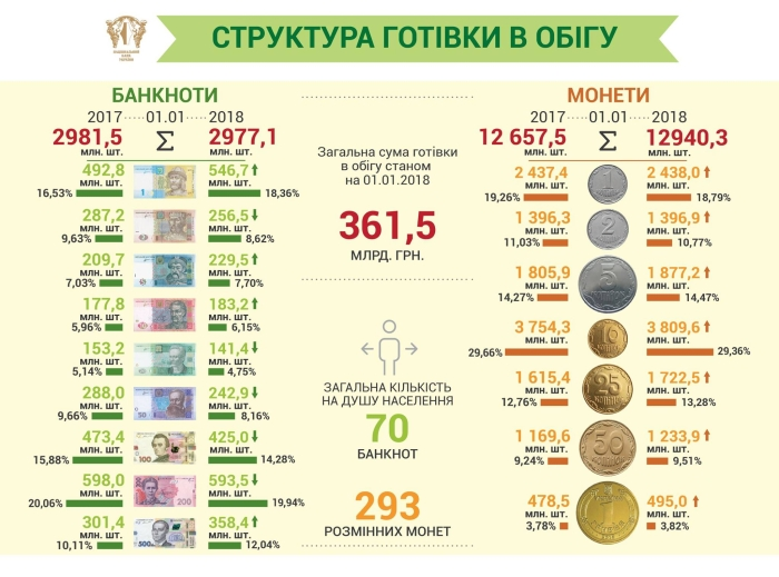 готівка в обігу в україні